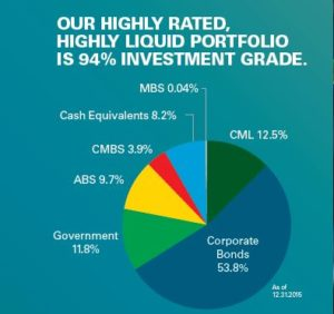 Legal and General Investment Portfolio