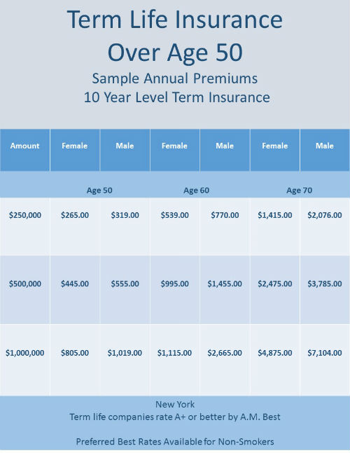 beautiful life insurance over 50 to 89 without medical exam